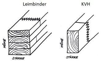 Hervorragend Bauholz: Leimbinder und Konstruktionsvollholz VR03